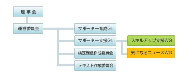 img_organization-wg_160908